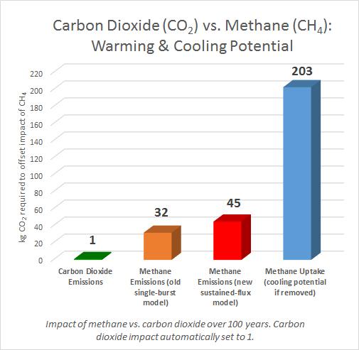 CO2vsCH4graph